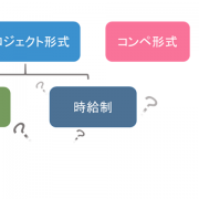 【時間単価制02】プロジェクト形式「固定報酬制」と「時間単価制」の違い