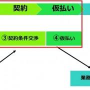【時間単価制07】「時間単価制」の発注フロー【2.契約編】