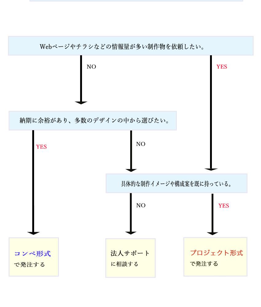 ナーチャリングブログ_デザイン